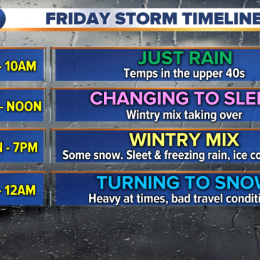 Friday's Storm System – As of Thursday Morning